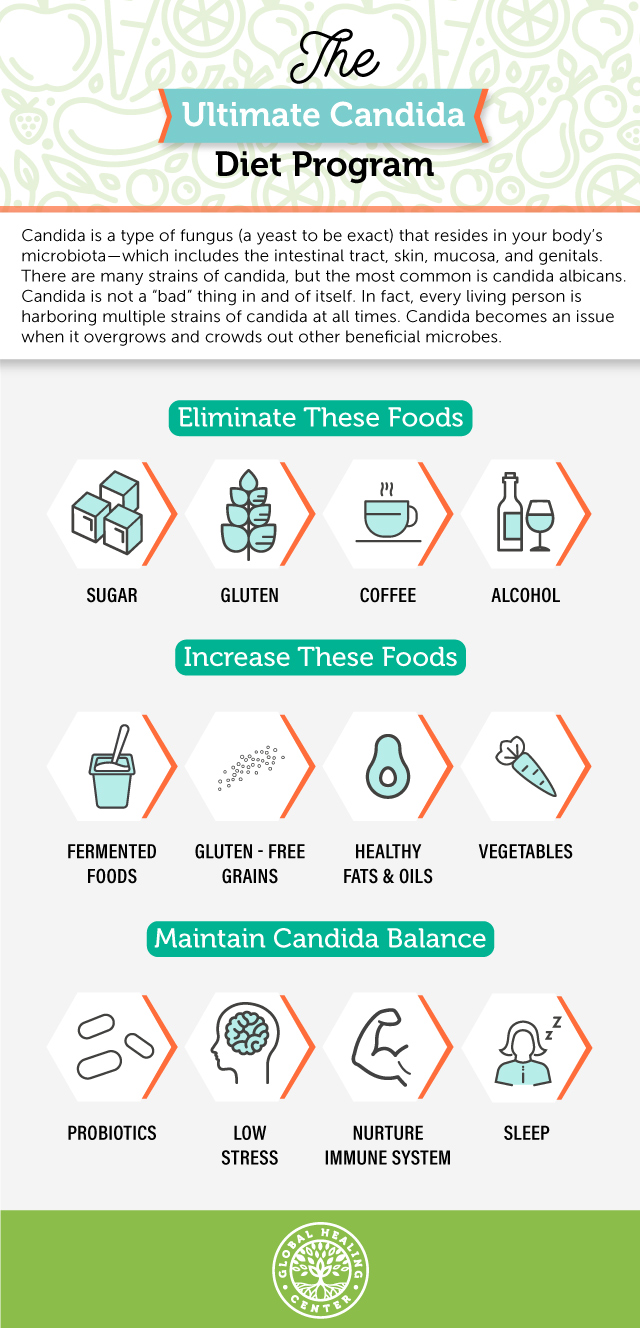 Candida-Diet_infographic_final-mobile-1