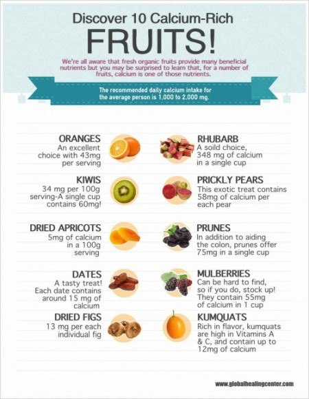 10CalciumRichFruits
