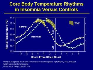 core-body-temperature