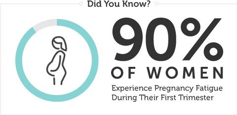 pregnancy-fatigue-statistic
