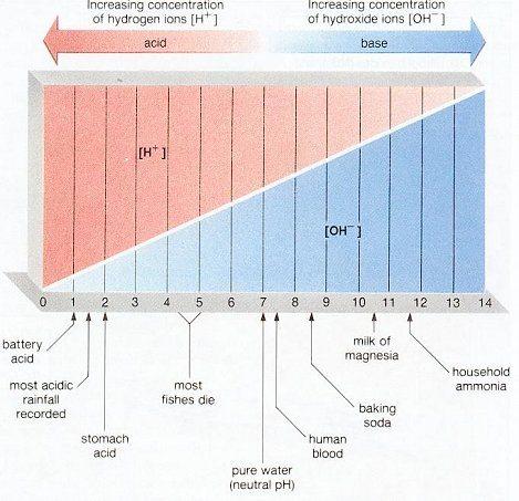 pH-voltage