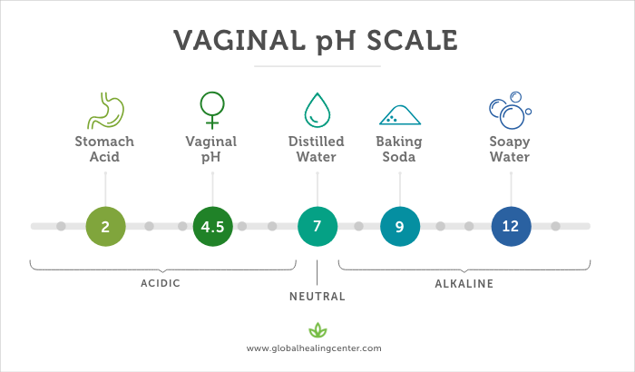 vaginal-ph-scale