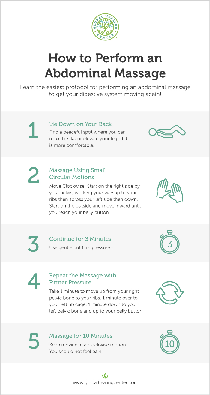 abdominal-massage-how-to-guide