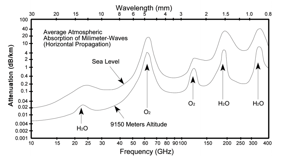 average-atmospheric-absorption