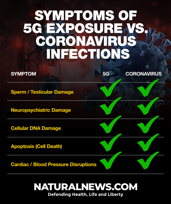 5G-vs-Coronavirus-600