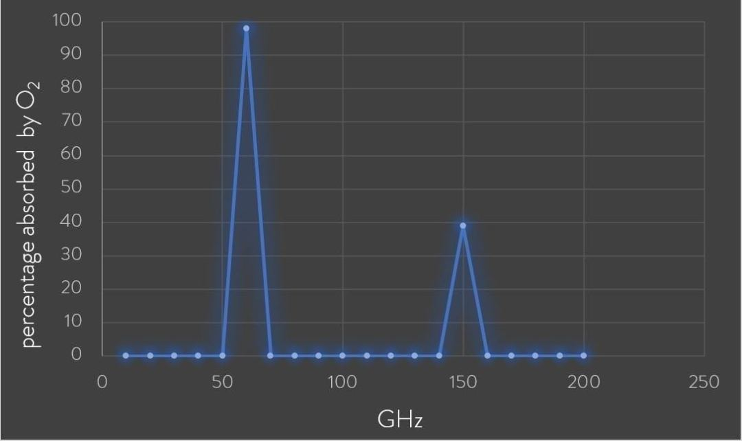 60GHz Oxygen Absorption Band
