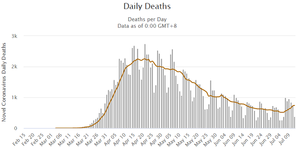 daily deaths -deaths per Day