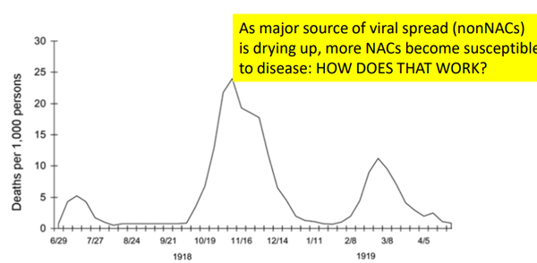 As major source of viral spread
