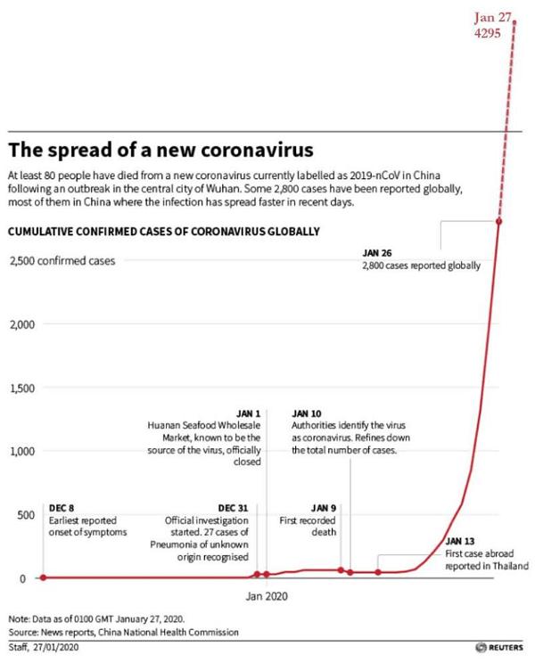 The spread of a new coronavirus