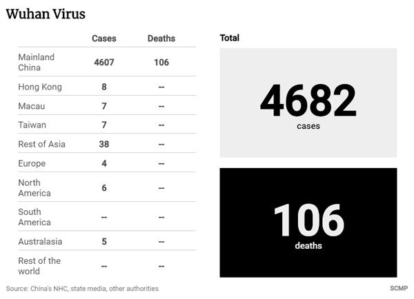 Wuhan virus count