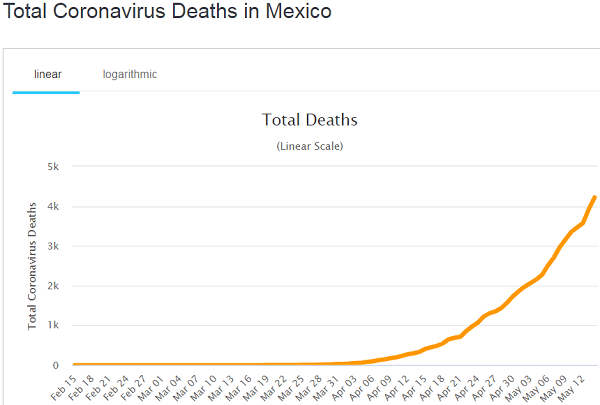 Total Coronavirus Death in Mexico