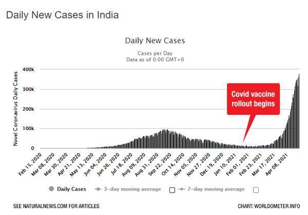 Daily New Cases in India