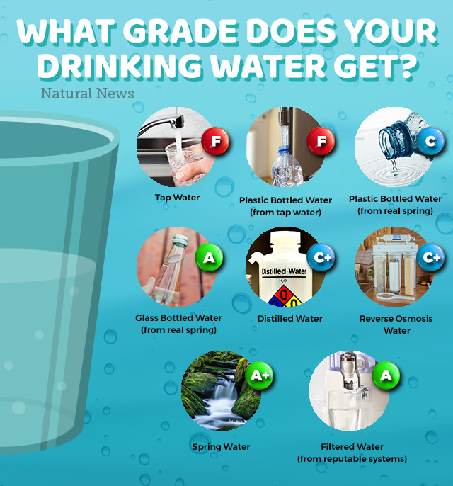 What Grade does your drinking water get?
