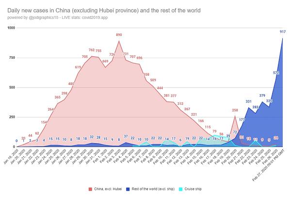 coronavirus new cases outside-china