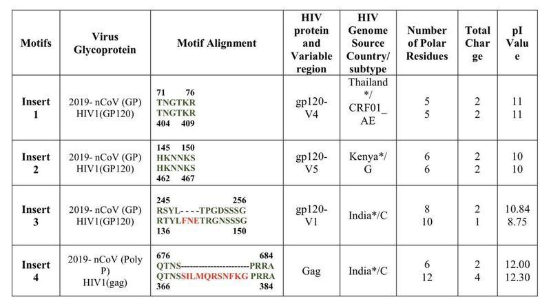 Virus Glycoprotein / HIV protein / HIV Genome source