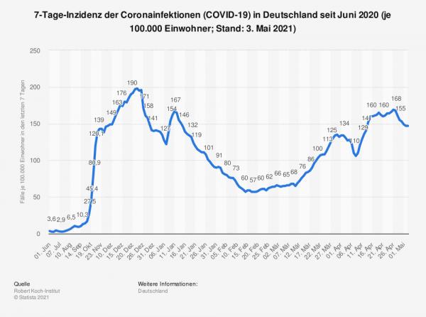 7-Tage Inzidenz der Coronainfektionen 3 Mai 2021