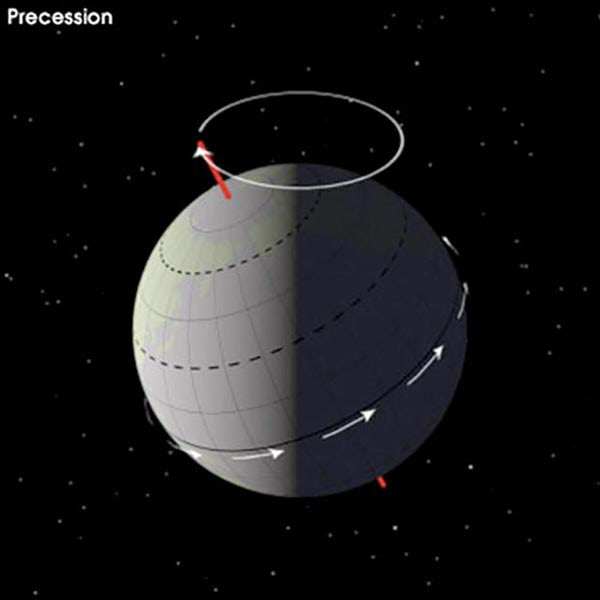 changes in earths solar orbit and axial tilt