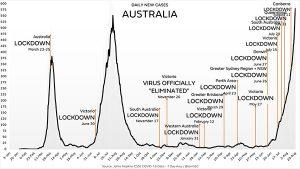 Australia lockdown failure