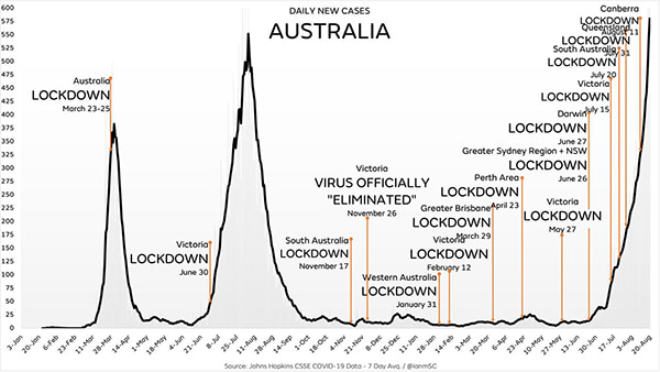 """Even with draconian lockdowns and travel restrictions, Australia's covid """"cases"""" are now skyrocketing… is the science WRONG?"""