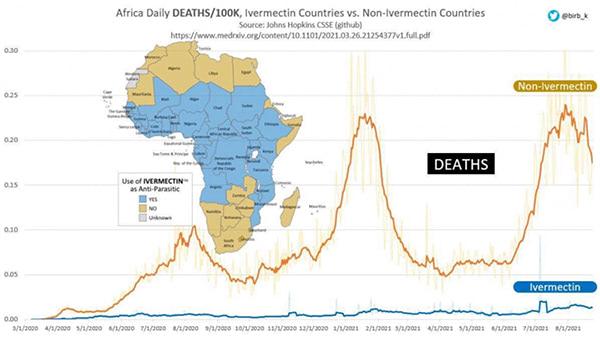 Africa Daily Deaths Ivermectin Vs Non-Ivermectin