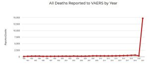 All Death reported to VAERS by Year