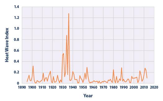 Heat Wave-Index 1895-2013