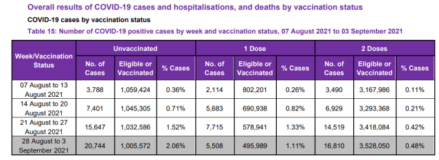 Overall results of COVID 19 cases and hospitalisations, and death by vaccination status