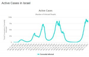ineffective covid vaccine charts by country Israel