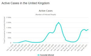 ineffective covid vaccine charts by country UK
