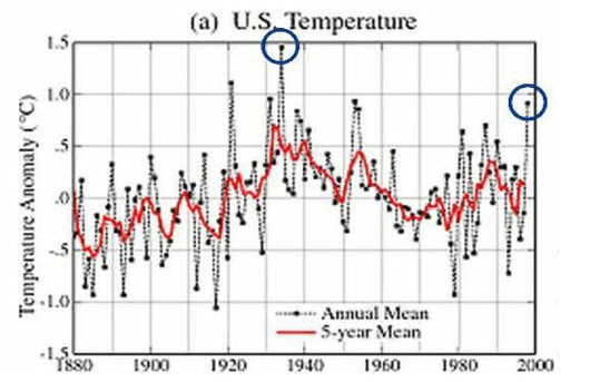 US Temperature Chart Before